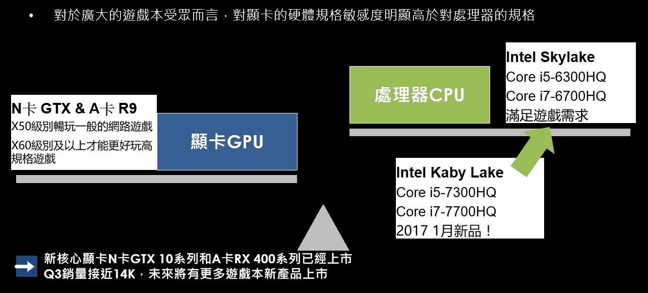 【重磅原創】大陸遊戲本電商生態分析 - 台灣視角 2