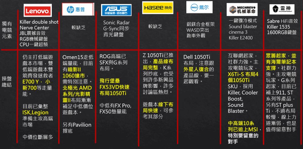 【重磅原創】大陸遊戲本電商生態分析 - 台灣視角-TechTeller (科技說)