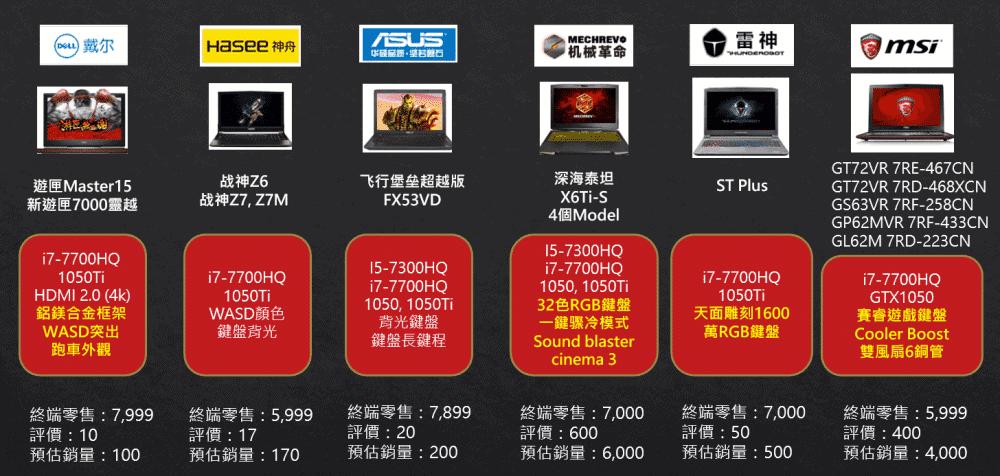 【重磅原創】大陸遊戲本電商生態分析 - 台灣視角 12