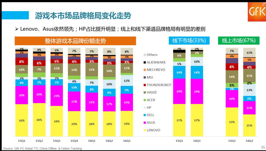 【重磅原創】大陸遊戲本電商生態分析 - 台灣視角 5