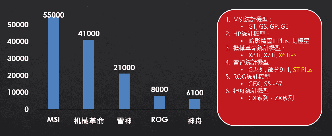 【重磅原創】大陸遊戲本電商生態分析 - 台灣視角 10